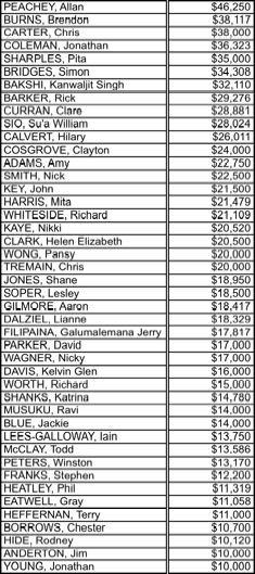 Candidate spending 2
