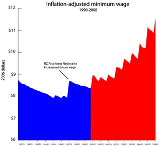 Min-wage-inflation-800