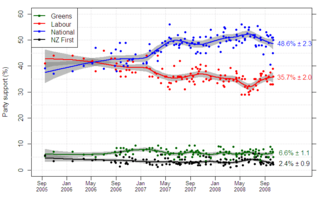 NZ_opinion_polls_2005-2008_new