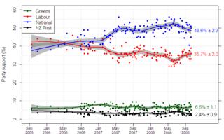 NZ_opinion_polls_2005-2008_new