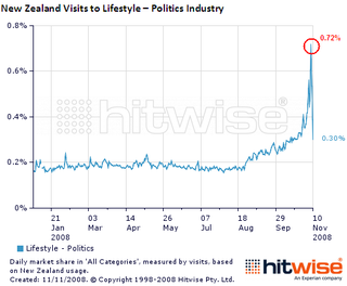 NZ Politics web traffic election