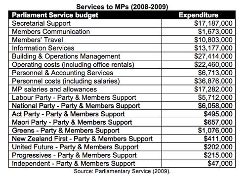Parliamentary Service expenditure