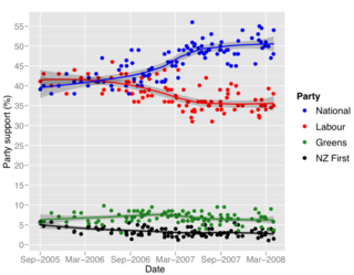 Opinion polls new zealand 2008 - Bryce Edwards