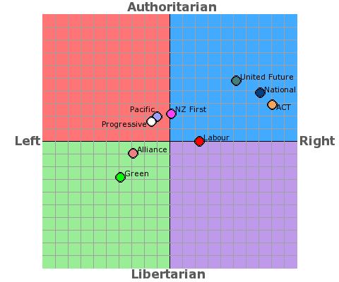 Political compass nz 2008 - Bryce Edwards