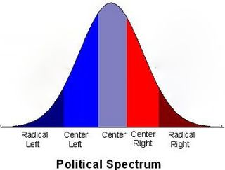Left-right spectrum - Bryce Edwards
