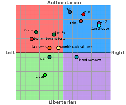 UK Political Parties political compass - Bryce Edwards