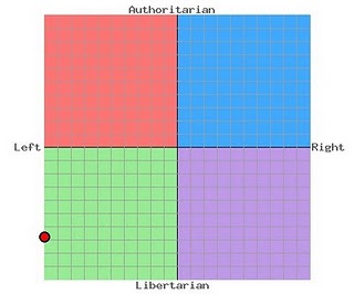 Chris Trotter PoliticalCompass