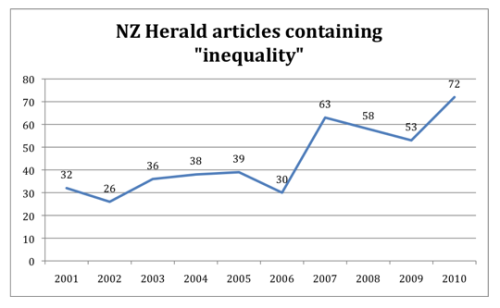 Inequality chart 1 - Bryce Edwards