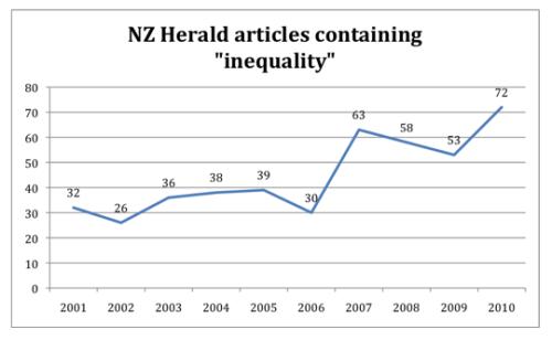 Inequality chart 1 - Bryce Edwards