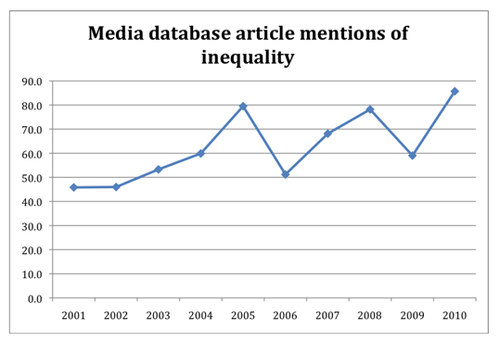Inequality chart 2 - Bryce Edwards