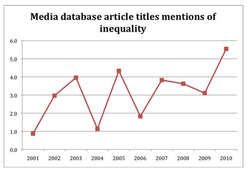 Inequality chart 3 - Bryce Edwards