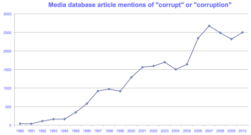 Corruption TI NZ Herald - Bryce Edwards
