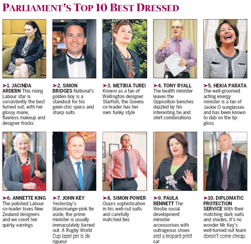 Parliament's top 10 dressed MPs NZ Politics Daily Bryce Edwards University of Otago liberation blog www.liberation.org.nz