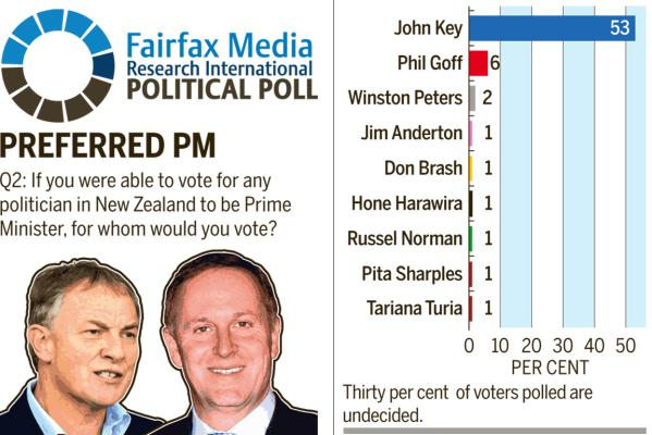 Results from the latest Fairfax political poll preferred pm NZ Politics Daily Bryce Edwards University of Otago liberation blog www.liberation.org.nz