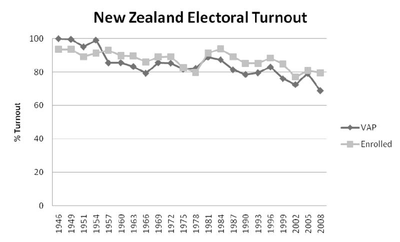 Voter turnout election NZ Politics Daily - Bryce Edwards Otago University liberation blog - www.liberation.org.nz