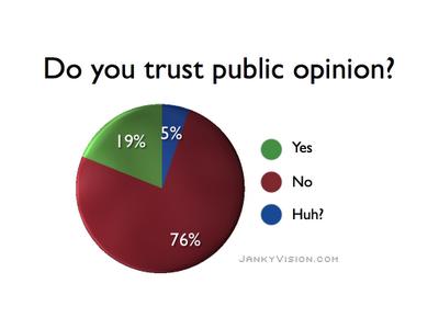 Poll-public-opinion_001 NZ Politics Daily Bryce Edwards University of Otago liberation blog www.liberation.org.nz