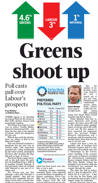 Greens opinion polls NZ Politics Daily Bryce Edwards University of Otago liberation blog www.liberation.org.nz