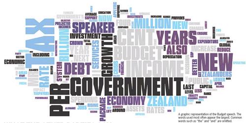 I Budget 2011 National NZ Politics Daily - Bryce Edwards Otago University liberation blog - www.liberation.org.nz
