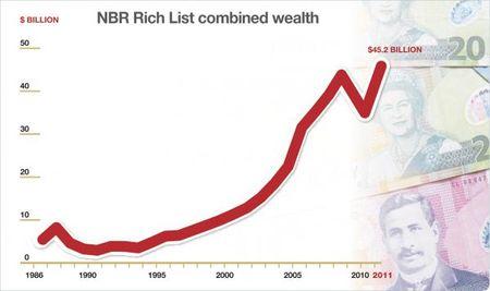 NBR-RICH-LIST-GRAPH NZ Politics Daily - Bryce Edwards Otago University liberation blog - www.liberation.org.nz