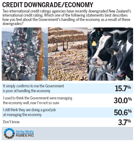 Economy opinion NZ Politics Daily Bryce Edwards University of Otago liberation blog www.liberation.org.nz