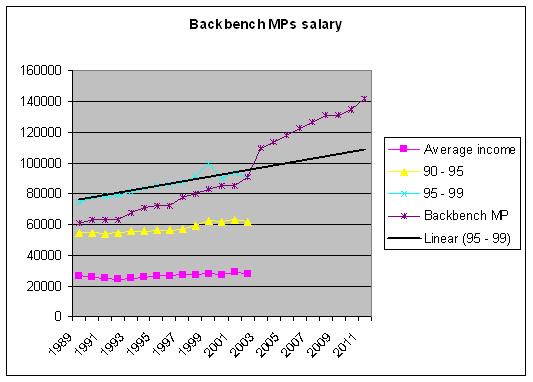 Mp pay rise NZ Politics Daily - Bryce Edwards Otago University liberation blog - www.liberation.org.nz