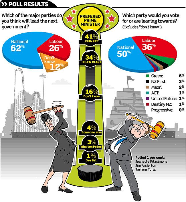 Opinion polls politics - bryce edwards