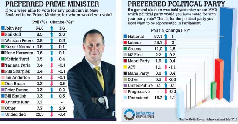 Preferred pm election labour party NZ Politics Daily Bryce Edwards University of Otago liberation blog www.liberation.org.nz