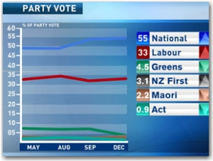 One news poll December election labour party NZ Politics Daily Bryce Edwards University of Otago liberation blog www.liberation.org.nz .png