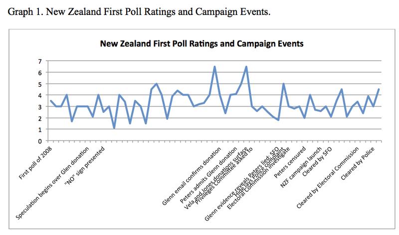 Graph 1 NZ Politics Daily Bryce Edwards University of Otago liberation blog www.liberation.org.nz