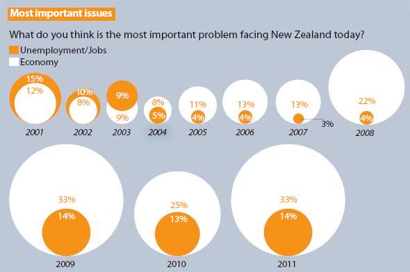 1 economy issue NZ Politics Daily - Bryce Edwards Otago University liberation blog - www.liberation.org.nz