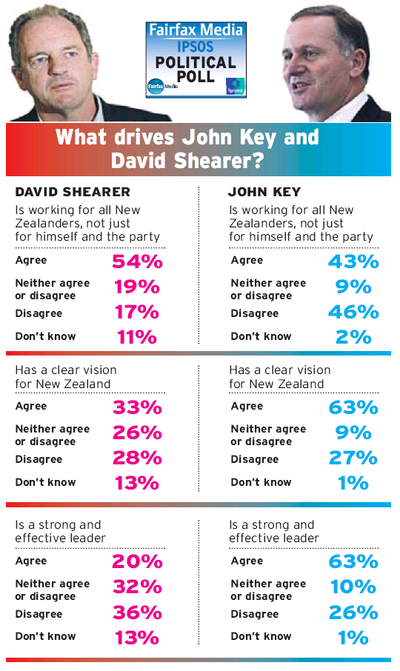 9 what drives john key and david shearer NZ Politics Daily - Bryce Edwards Otago University liberation blog - www.liberation.org.nz