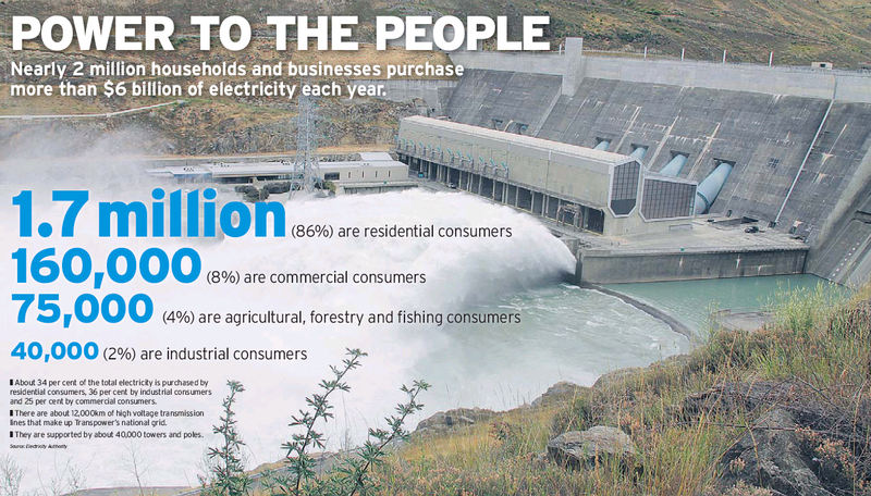 13 Dominion Post 20 April 2013 Power to the people