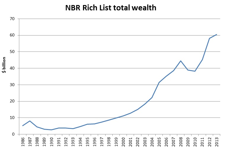 A View of who runs New Zealand - the NBR Rich List (liberation)