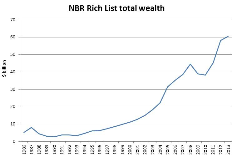 NBR-Rich-List-2013