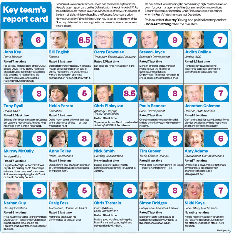 Herald Ministerial Report Card