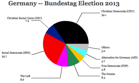 A bundestag 2013 Germany 2013 election NZ