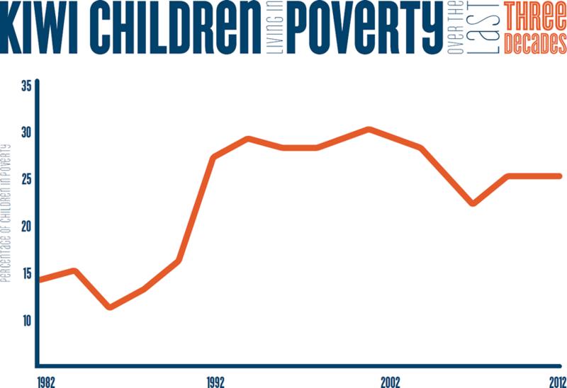 25 child poverty