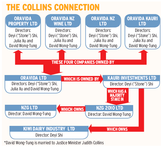 The Collins Connection - Dominion Post 15 March 2014 Judith Collins milk Oravida