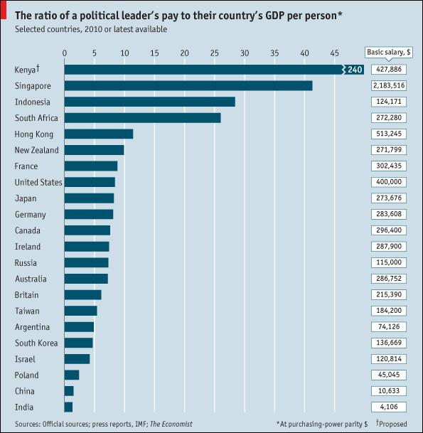 Economist politician pay - bryce edwards