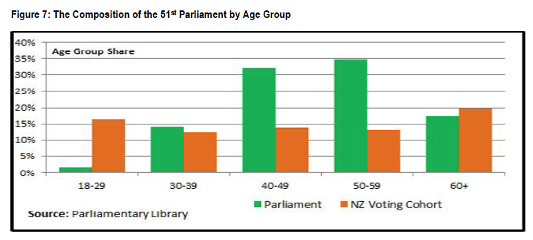 Figure 7 - The Composition of the 51st Parliament by Age Group