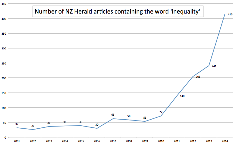 0 - NZ Herald articles using word 'inequality'