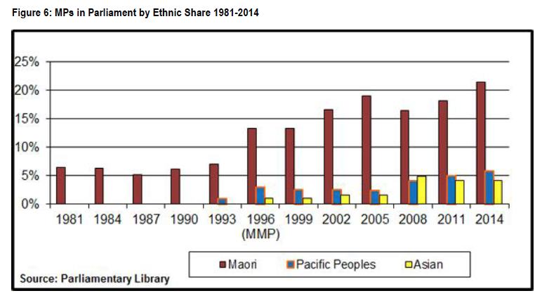 Figure 6 - MPs in Parliament by Ethnic Share 1981-2014
