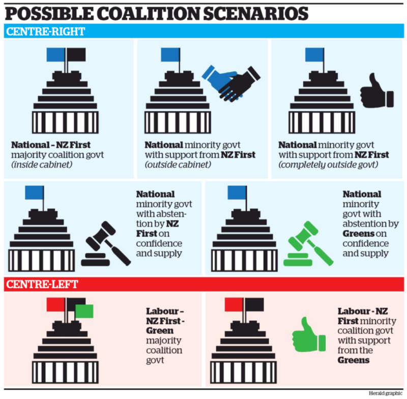 NZ Herald 25 September 2017 election coalitions