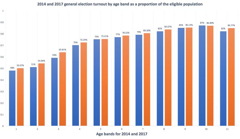 Age voting 2017 NZ