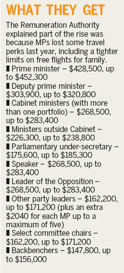 MP pay - Dominion Post 27 February 2015